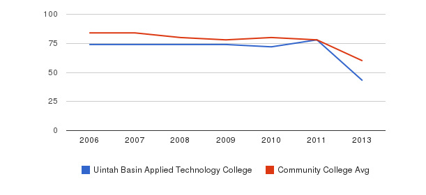 Uintah Basin Applied Technology College Total Faculty&nbsp(2006-2013)