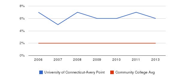 University of Connecticut-Avery Point Asian&nbsp(2006-2013)