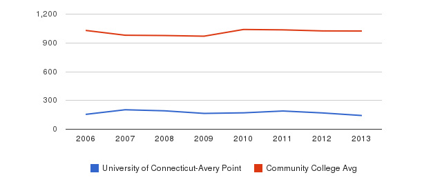 University of Connecticut-Avery Point Part-Time Students&nbsp(2006-2013)