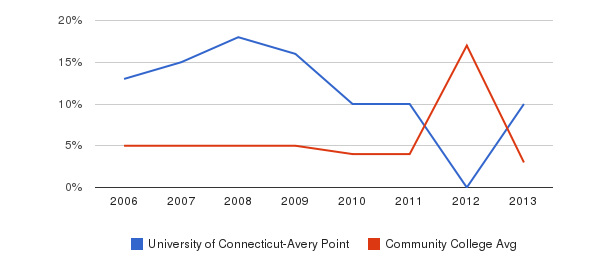 University of Connecticut-Avery Point Unknown&nbsp(2006-2013)