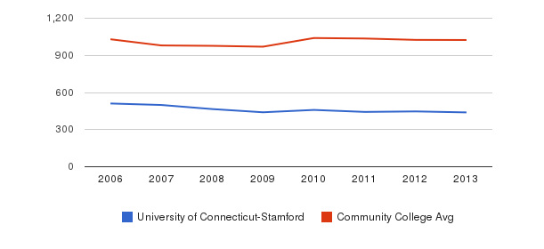 University of Connecticut-Stamford Part-Time Students&nbsp(2006-2013)