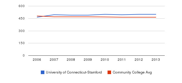 University of Connecticut-Stamford sat reading&nbsp(2006-2013)