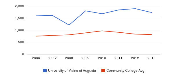University of Maine at Augusta Full-Time Students&nbsp(2006-2013)