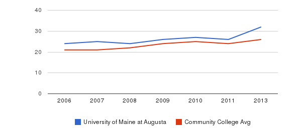 University of Maine at Augusta student staff&nbsp(2006-2013)