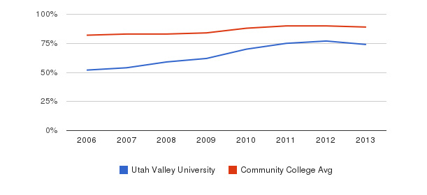 Utah Valley University % Students Receiving Some Financial Aid&nbsp(2006-2013)