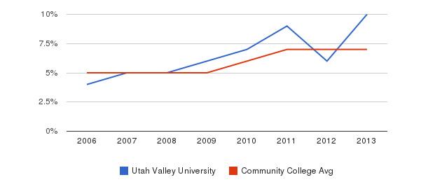 Utah Valley University Hispanic&nbsp(2006-2013)