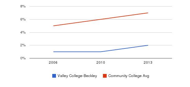 Valley College-Beckley Hispanic&nbsp(2006-2013)