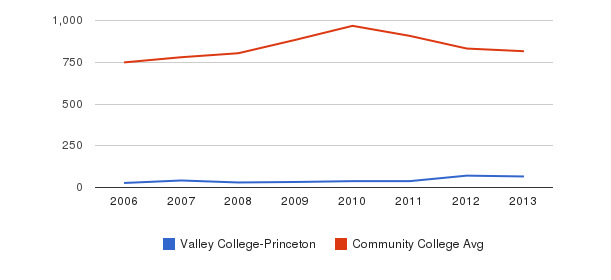 Valley College-Princeton Full-Time Students&nbsp(2006-2013)