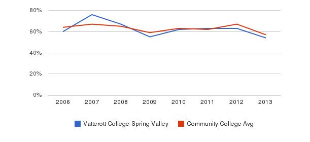 Vatterott College-Spring Valley White&nbsp(2006-2013)