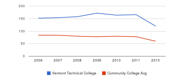 Vermont Technical College Total Faculty&nbsp(2006-2013)