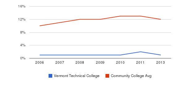 Vermont Technical College Black&nbsp(2006-2013)