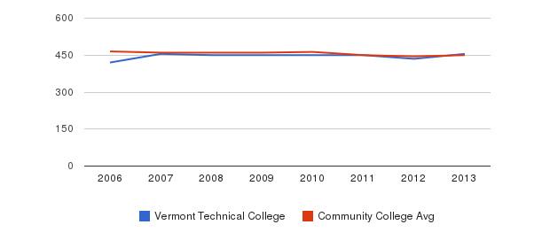 Vermont Technical College sat writing&nbsp(2006-2013)