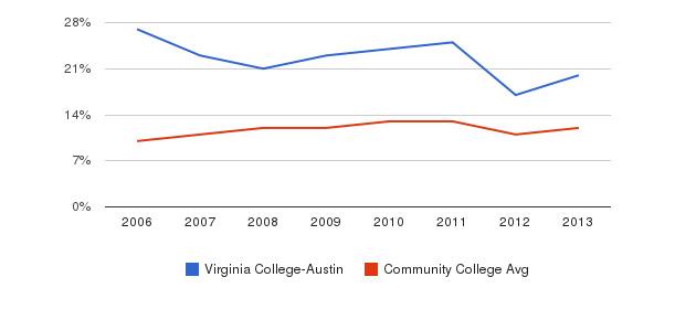 Virginia College-Austin Black&nbsp(2006-2013)