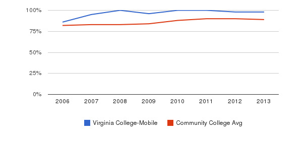 Virginia College-Mobile % Students Receiving Some Financial Aid&nbsp(2006-2013)