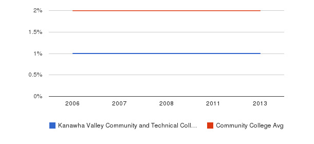 Kanawha Valley Community and Technical College Asian&nbsp(2006-2013)