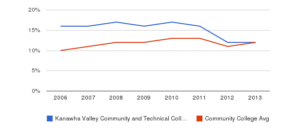 Kanawha Valley Community and Technical College Black&nbsp(2006-2013)