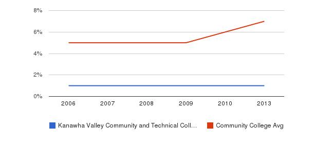 Kanawha Valley Community and Technical College Hispanic&nbsp(2006-2013)
