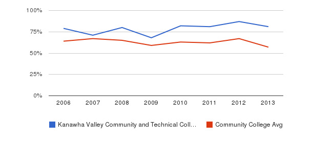 Kanawha Valley Community and Technical College White&nbsp(2006-2013)