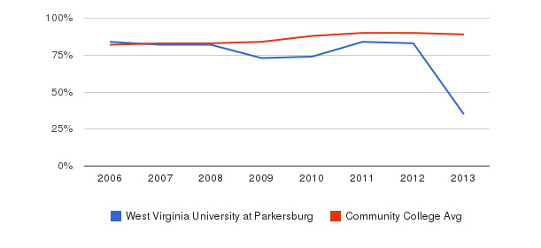 West Virginia University at Parkersburg % Students Receiving Some Financial Aid&nbsp(2006-2013)