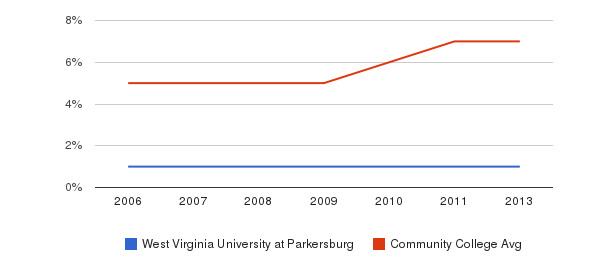 West Virginia University at Parkersburg Hispanic&nbsp(2006-2013)