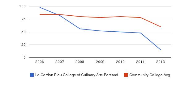 Le Cordon Bleu College of Culinary Arts-Portland Total Faculty&nbsp(2006-2013)