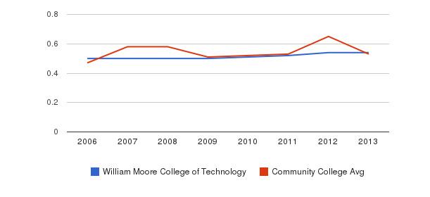 William Moore College of Technology Diversity Score&nbsp(2006-2013)