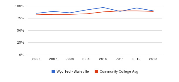 Wyo Tech-Blairsville % Students Receiving Some Financial Aid&nbsp(2006-2013)