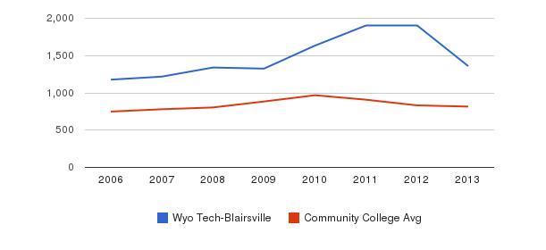 Wyo Tech-Blairsville Full-Time Students&nbsp(2006-2013)