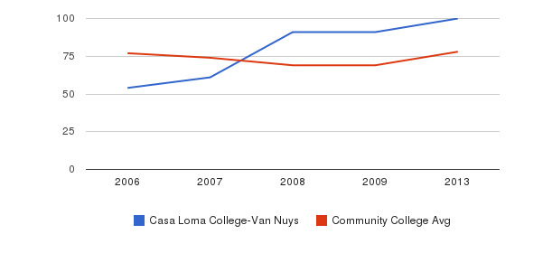 Casa Loma College-Van Nuys Percent Admitted&nbsp(2006-2013)