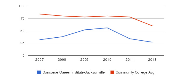 Concorde Career Institute-Jacksonville Total Faculty&nbsp(2007-2013)