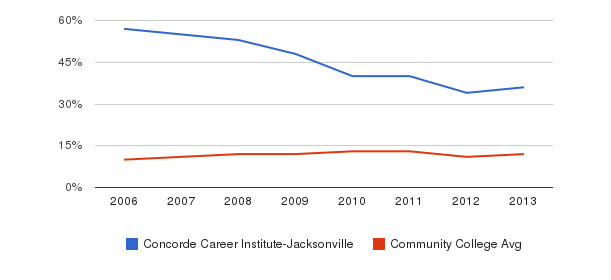 Concorde Career Institute-Jacksonville Black&nbsp(2006-2013)
