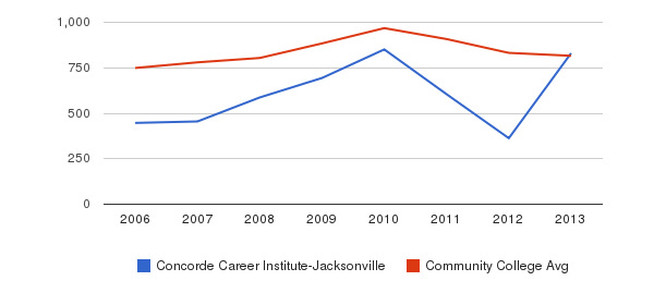 Concorde Career Institute-Jacksonville Full-Time Students&nbsp(2006-2013)