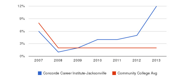 Concorde Career Institute-Jacksonville More&nbsp(2007-2013)