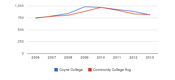 Coyne College Full-Time Students&nbsp(2006-2013)