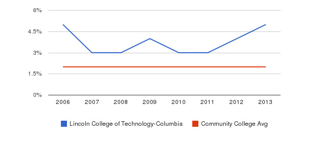 Lincoln College of Technology-Columbia Asian&nbsp(2006-2013)
