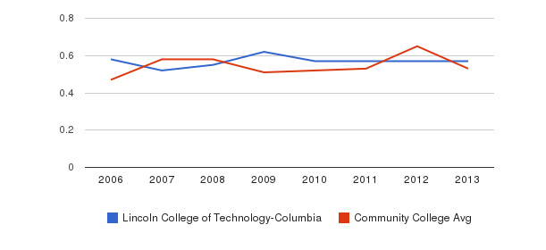 Lincoln College of Technology-Columbia Diversity Score&nbsp(2006-2013)