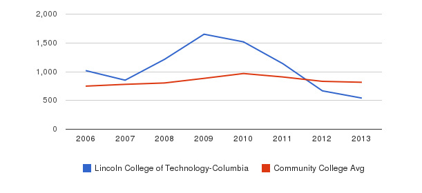Lincoln College of Technology-Columbia Full-Time Students&nbsp(2006-2013)