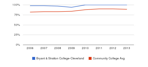 Bryant & Stratton College-Cleveland % Students Receiving Some Financial Aid&nbsp(2006-2013)