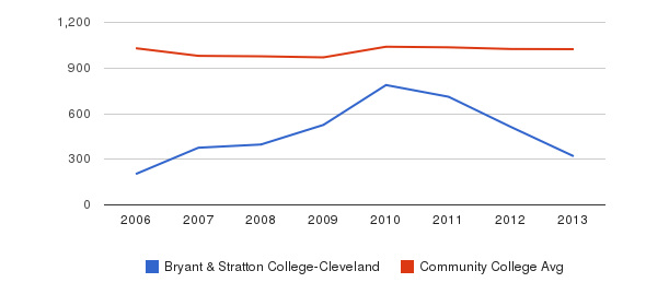 Bryant & Stratton College-Cleveland Part-Time Students&nbsp(2006-2013)