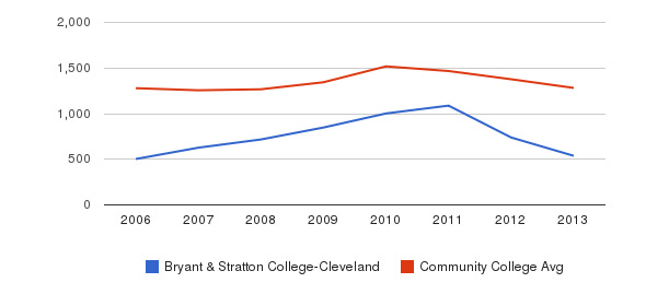 Bryant & Stratton College-Cleveland Total Enrollment&nbsp(2006-2013)