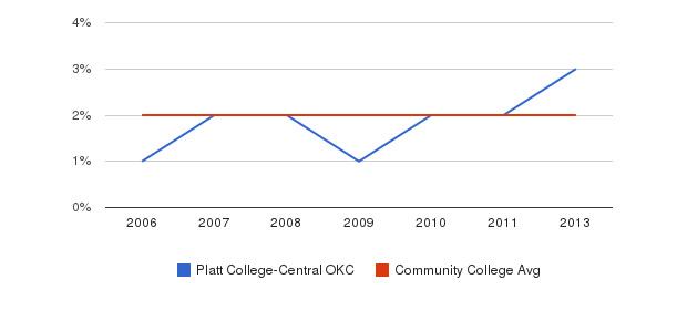 Platt College-Central OKC Asian&nbsp(2006-2013)
