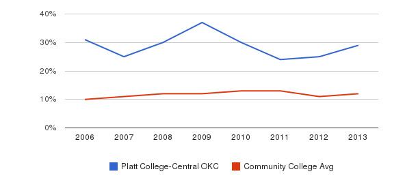 Platt College-Central OKC Black&nbsp(2006-2013)
