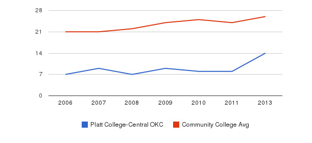 Platt College-Central OKC student staff&nbsp(2006-2013)