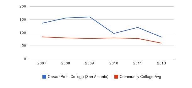 Career Point College (San Antonio) Total Faculty&nbsp(2007-2013)