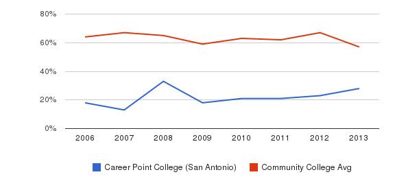 Career Point College (San Antonio) White&nbsp(2006-2013)