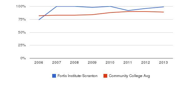 Fortis Institute-Scranton % Students Receiving Some Financial Aid&nbsp(2006-2013)