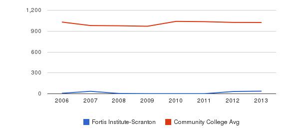 Fortis Institute-Scranton Part-Time Students&nbsp(2006-2013)
