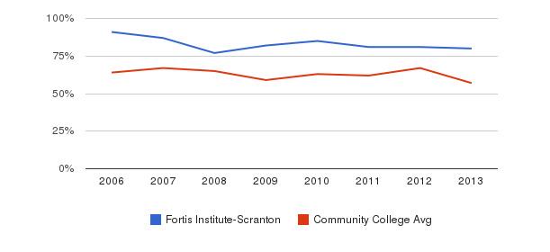 Fortis Institute-Scranton White&nbsp(2006-2013)