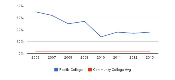 Pacific College Asian&nbsp(2006-2013)