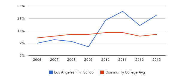 Los Angeles Film School Black&nbsp(2006-2013)